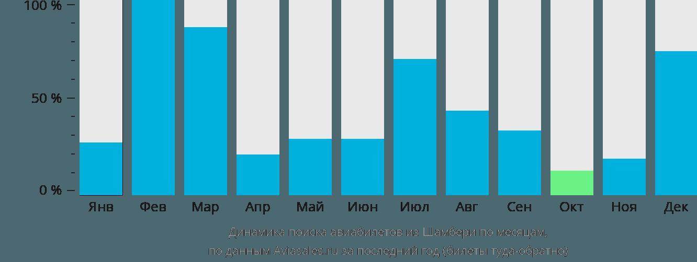 Динамика поиска авиабилетов из Шамбери по месяцам
