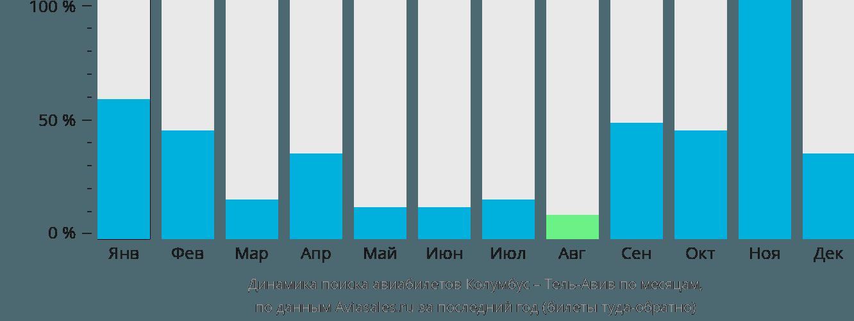 Динамика поиска авиабилетов из Колумбуса в Тель-Авив по месяцам