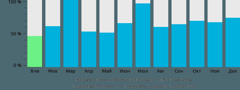 Динамика поиска авиабилетов из Колумбуса в США по месяцам