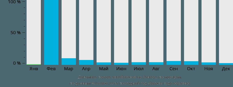 Динамика поиска авиабилетов из Ханкока по месяцам