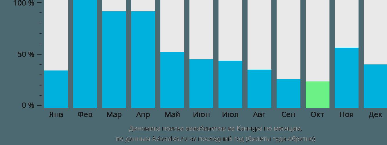Динамика поиска авиабилетов из Каннура по месяцам
