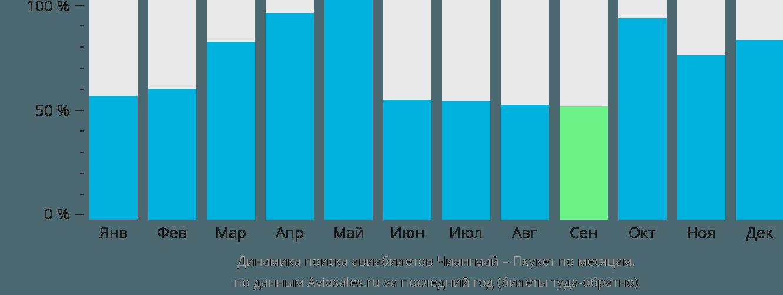 Динамика поиска авиабилетов из Чиангмая на Пхукет по месяцам
