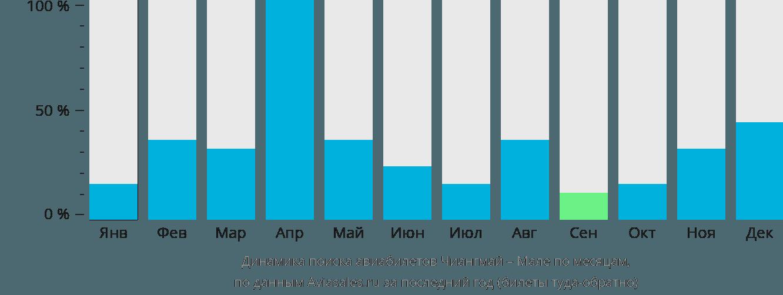 Динамика поиска авиабилетов из Чиангмая в Мале по месяцам