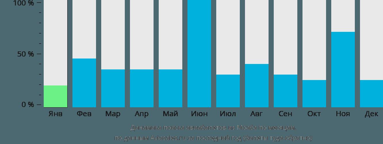 Динамика поиска авиабилетов из Моаба по месяцам