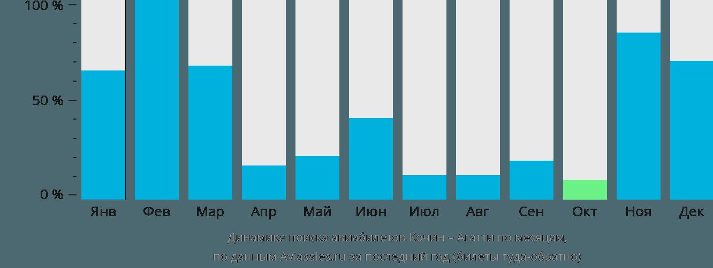 Динамика поиска авиабилетов из Кочина в Агатти по месяцам