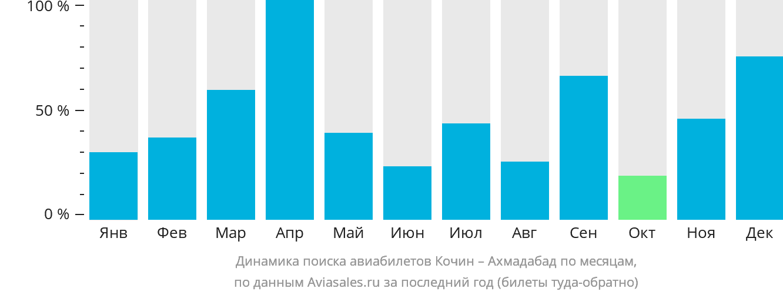 Динамика поиска авиабилетов из Кочина в Ахмадабад по месяцам