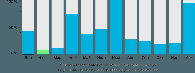Динамика поиска авиабилетов из Кочина в Кожикоде по месяцам