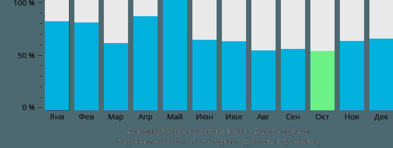 Динамика поиска авиабилетов из Кочина в Дели по месяцам