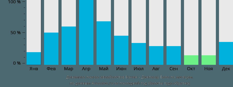 Динамика поиска авиабилетов из Кочина в Денпасар Бали по месяцам