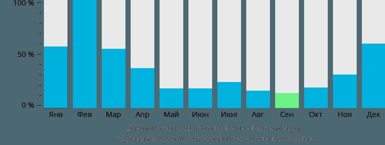 Динамика поиска авиабилетов из Кочина в Гоа по месяцам