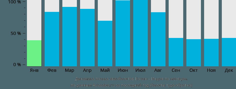 Динамика поиска авиабилетов из Кочина в Индию по месяцам
