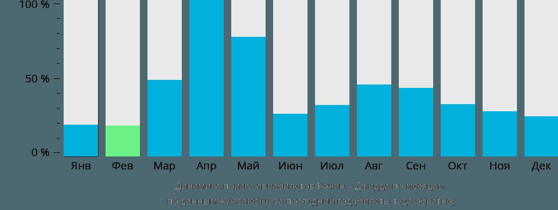 Динамика поиска авиабилетов из Кочина в Джидду по месяцам
