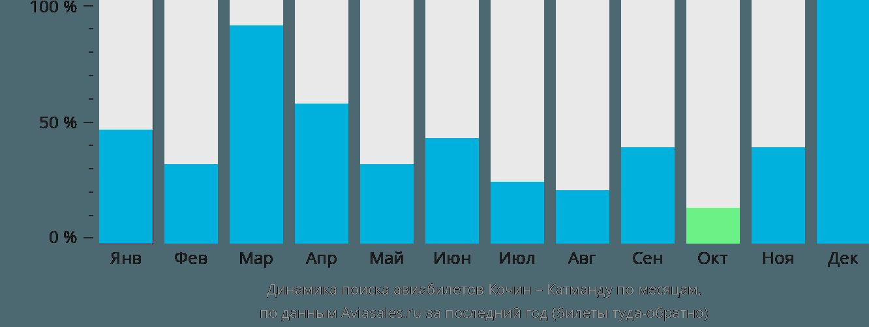 Динамика поиска авиабилетов из Кочина в Катманду по месяцам