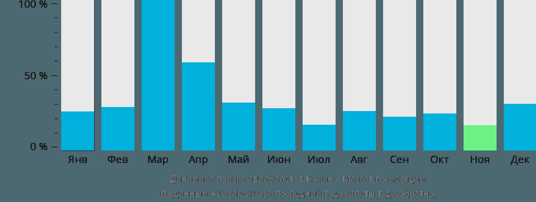 Динамика поиска авиабилетов из Кочина в Маскат по месяцам