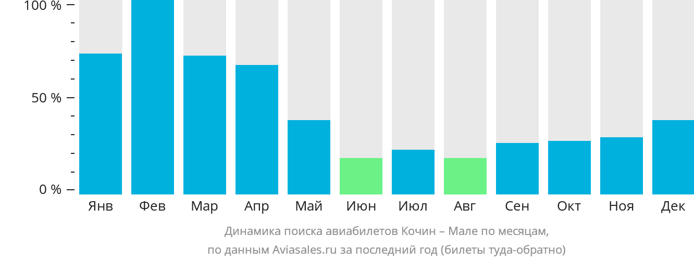 Динамика поиска авиабилетов из Кочина в Мале по месяцам