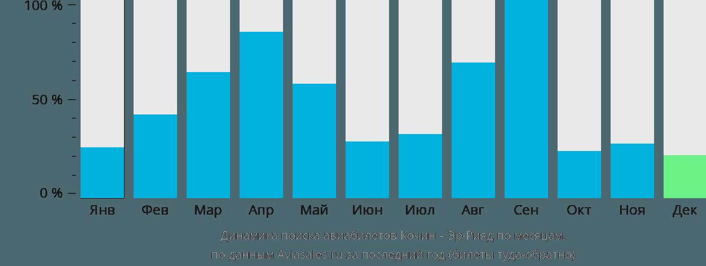 Динамика поиска авиабилетов из Кочина в Эр-Рияд по месяцам