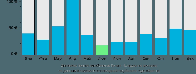 Динамика поиска авиабилетов из Кочина в Шарджу по месяцам