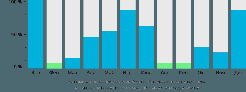 Динамика поиска авиабилетов из Кочина в Вишакхапатнама по месяцам
