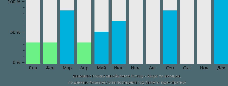 Динамика поиска авиабилетов из Котону в Аккру по месяцам