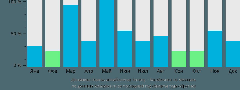 Динамика поиска авиабилетов из Котону в Касабланку по месяцам