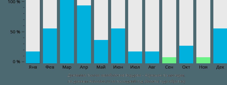 Динамика поиска авиабилетов из Кордовы в Асунсьон по месяцам