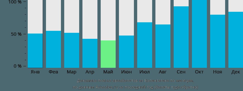 Динамика поиска авиабилетов из Копенгагена по месяцам
