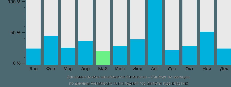 Динамика поиска авиабилетов из Копенгагена в Ольборг по месяцам