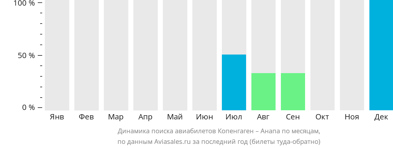 Динамика поиска авиабилетов из Копенгагена в Анапу по месяцам