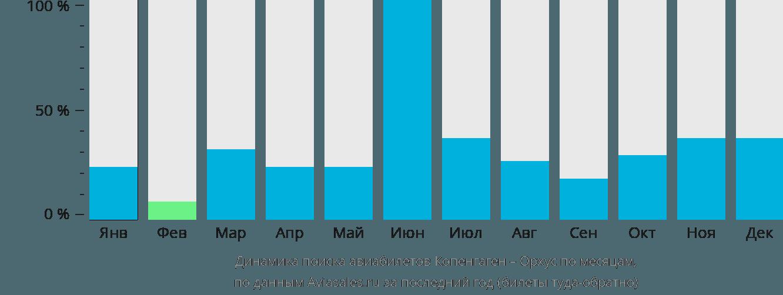 Динамика поиска авиабилетов из Копенгагена в Орхус по месяцам