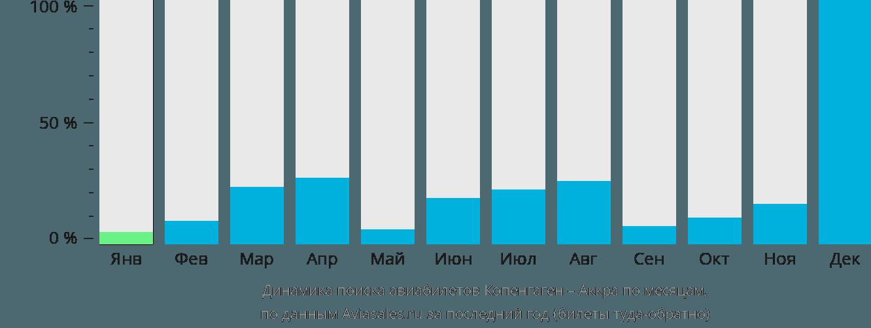 Динамика поиска авиабилетов из Копенгагена в Аккру по месяцам
