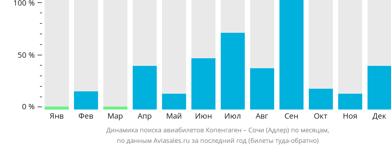 Динамика поиска авиабилетов из Копенгагена в Сочи  по месяцам