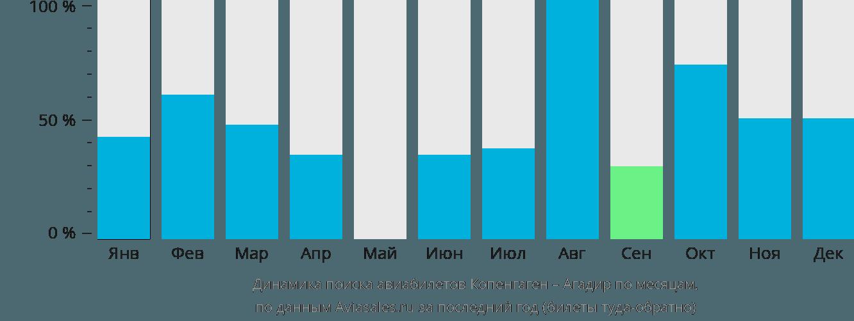 Динамика поиска авиабилетов из Копенгагена в Агадир по месяцам