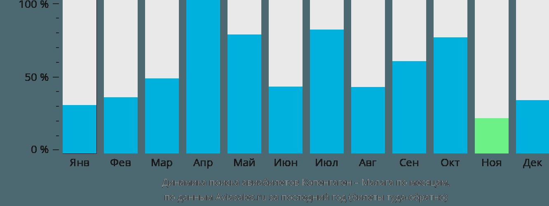 Динамика поиска авиабилетов из Копенгагена в Малагу по месяцам