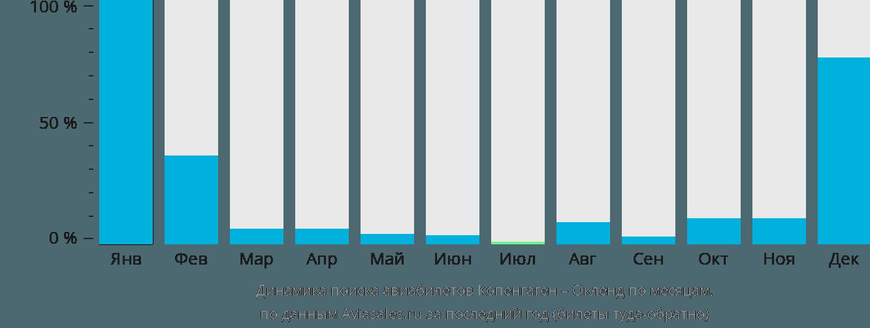 Динамика поиска авиабилетов из Копенгагена в Окленд по месяцам