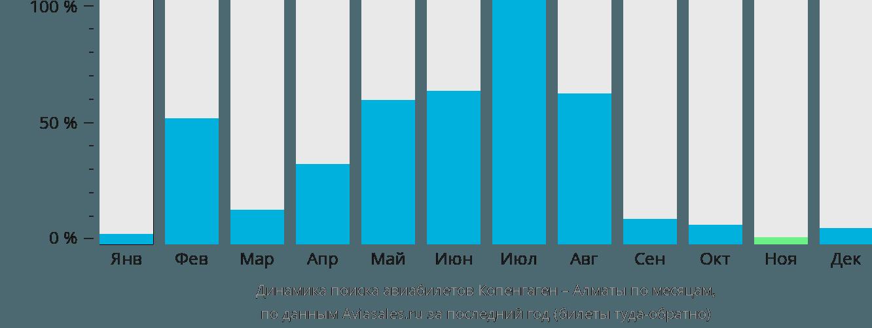 Динамика поиска авиабилетов из Копенгагена в Алматы по месяцам