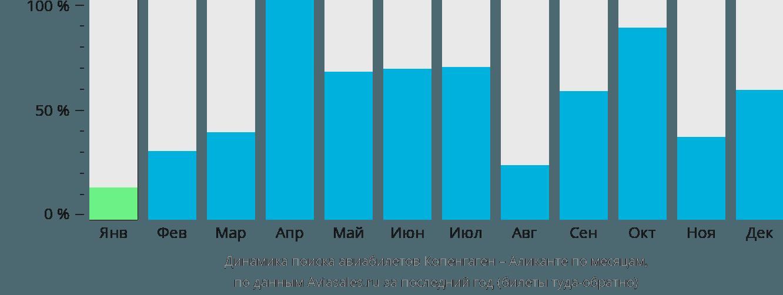Динамика поиска авиабилетов из Копенгагена в Аликанте по месяцам