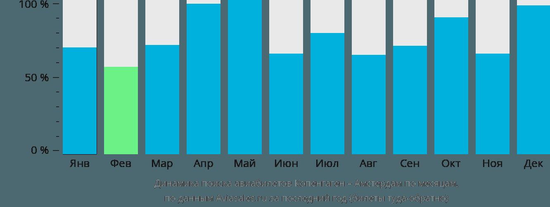 Динамика поиска авиабилетов из Копенгагена в Амстердам по месяцам