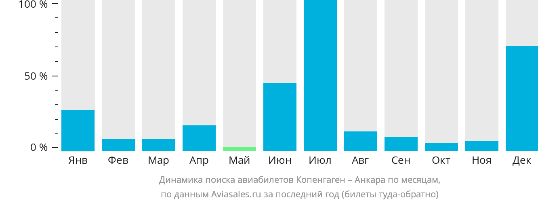 Динамика поиска авиабилетов из Копенгагена в Анкару по месяцам