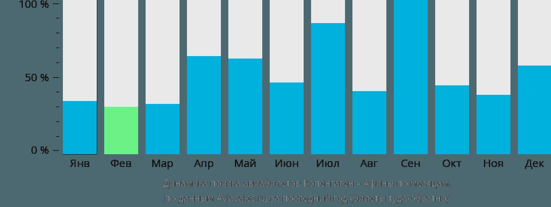 Динамика поиска авиабилетов из Копенгагена в Афины по месяцам