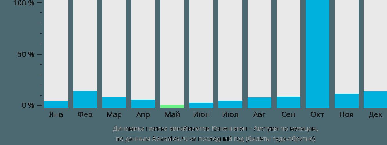 Динамика поиска авиабилетов из Копенгагена в Австрию по месяцам
