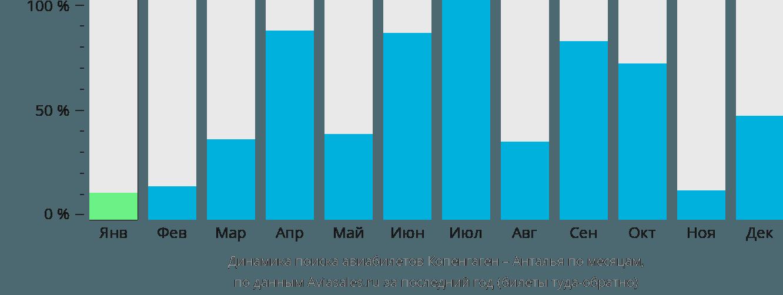 Динамика поиска авиабилетов из Копенгагена в Анталью по месяцам