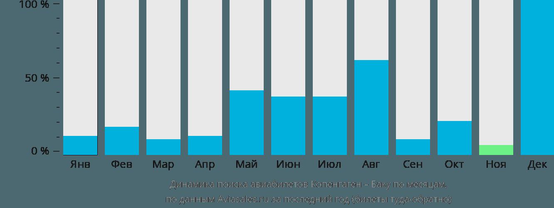 Динамика поиска авиабилетов из Копенгагена в Баку по месяцам