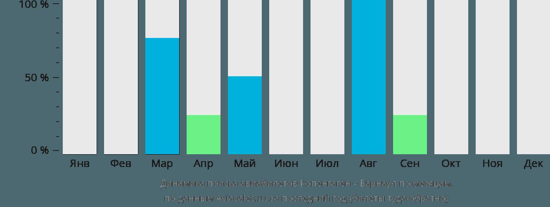 Динамика поиска авиабилетов из Копенгагена в Барнаул по месяцам