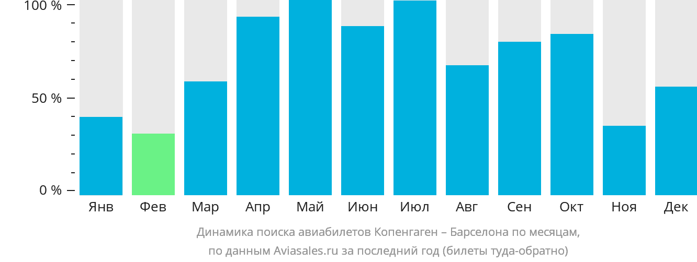 Динамика поиска авиабилетов из Копенгагена в Барселону по месяцам