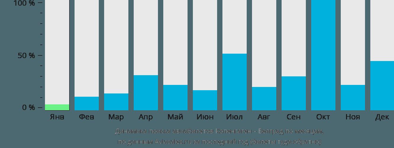 Динамика поиска авиабилетов из Копенгагена в Белград по месяцам