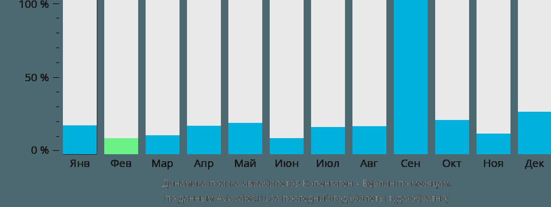 Динамика поиска авиабилетов из Копенгагена в Берлин по месяцам