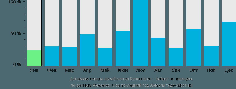 Динамика поиска авиабилетов из Копенгагена в Бейрут по месяцам