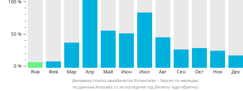 Динамика поиска авиабилетов из Копенгагена в Берген по месяцам