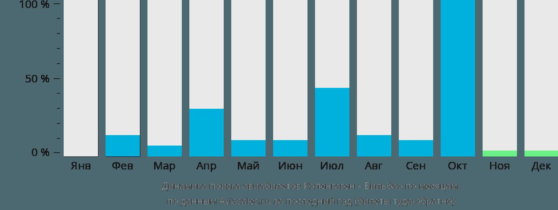 Динамика поиска авиабилетов из Копенгагена в Бильбао по месяцам