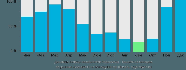 Динамика поиска авиабилетов из Копенгагена в Бангкок по месяцам